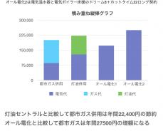 エネルギー別光熱費の比較