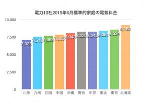 各社電気料金比較グラフ