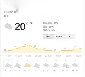 22日午前湿度