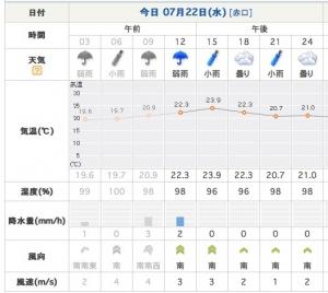 22日午前湿度2