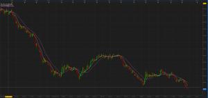 原油価格日足