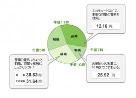 東電の電気料金