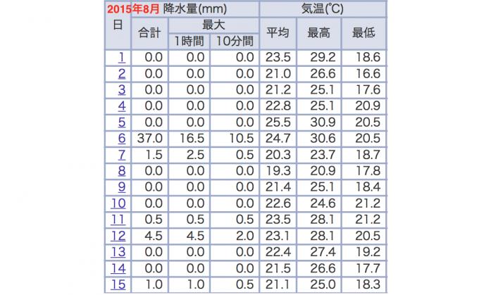2015年8月前半の外気温