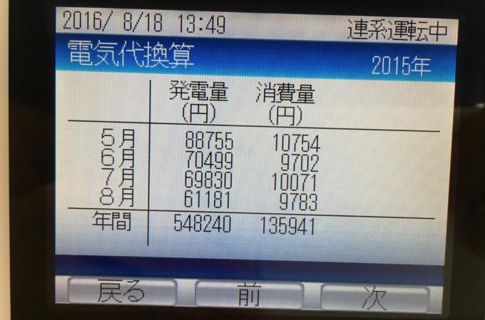 2015年8月の電気代
