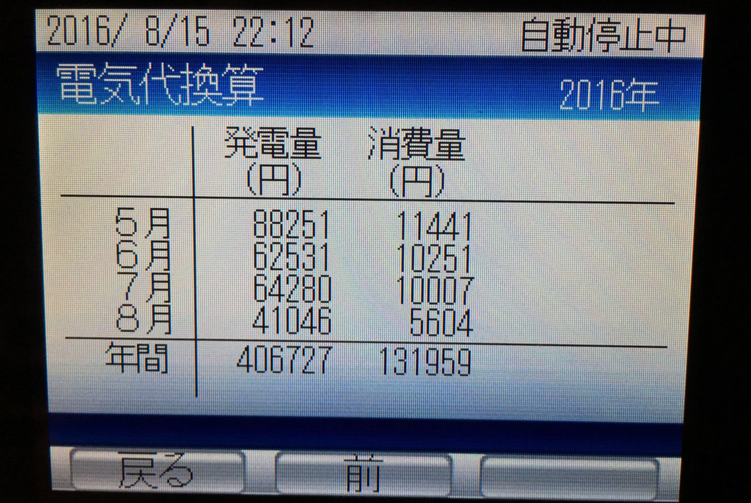 北海道で24時間エアコンを稼働させたら1ヶ月どのくらい電気代がかかるの