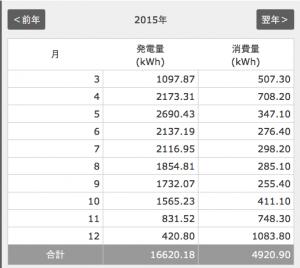 2015年月別電気使用量