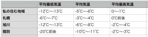 北海道主要都市の冬の気温