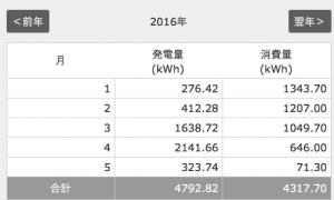 4月1ヶ月間の発電量