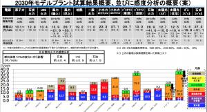 エネルギー別発電コスト表