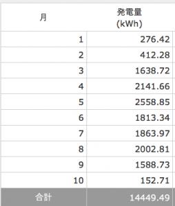 2016年9月分の発電量