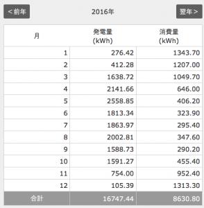 2016年の発電量