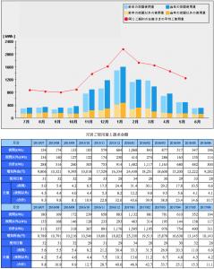 2017年6月分の月別電気代の推移