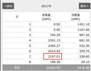 2017年7月の発電量