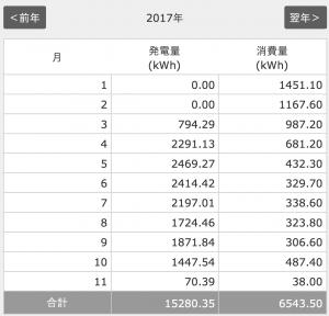 2017年10月分太陽光発電