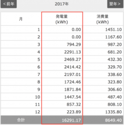 2017年太陽光発電量