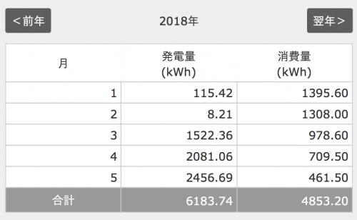 2018年5月太陽光の発電量の結果