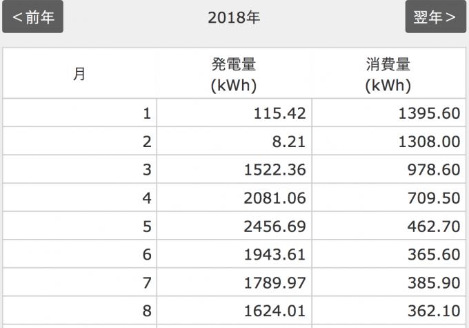 2018年8月分の太陽光発電量