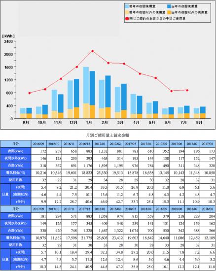 2018年8月分の月別電気使用量と電気代