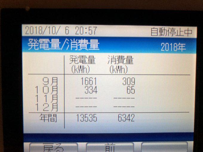 2018年9月分の太陽光発電の結果