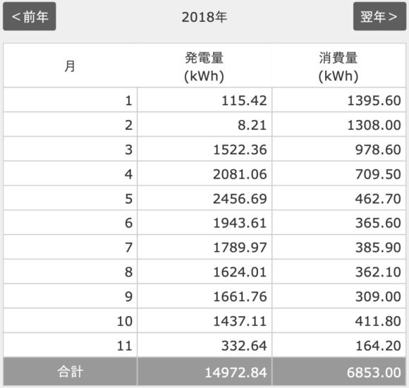 2018年10月分太陽光発電の発電量