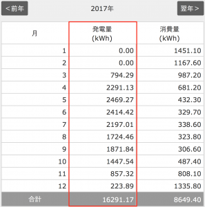 2017年太陽光発電の年間発電量