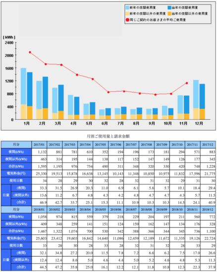 2018年12月月別の電気代と電気の使用量