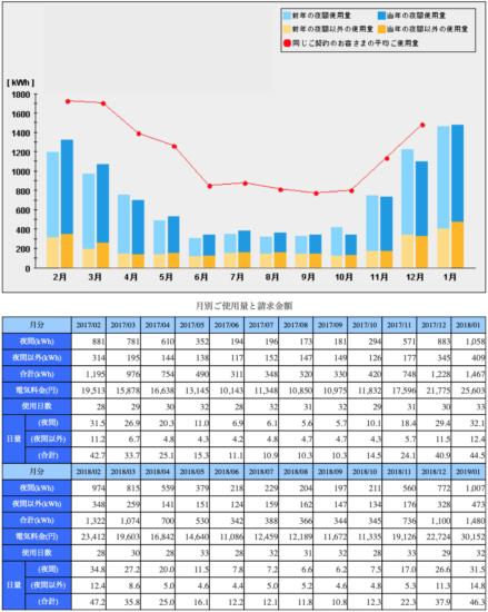 2019年1月月別の電気代と電気の使用量