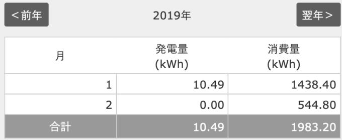2019年1月分太陽光発電の発電量