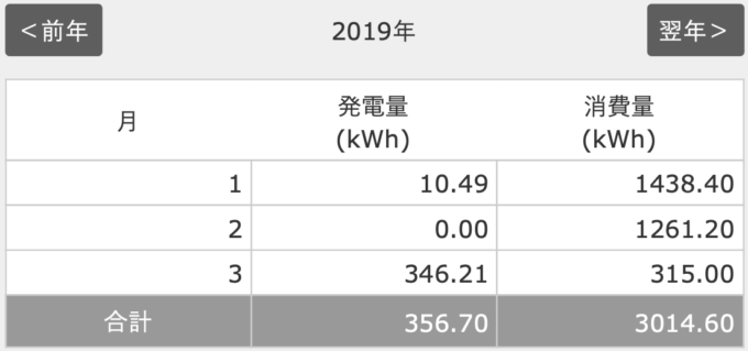 2019年2月分太陽光発電の発電量
