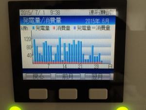 2015年6月分太陽光日別発電量グラフ